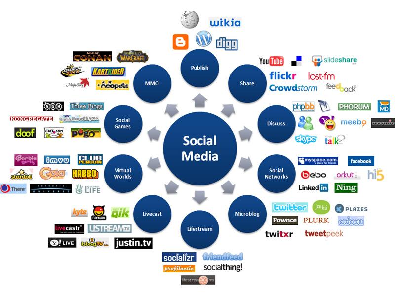 Social media landscape © FredCavezza.net